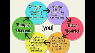 Overcoming Emotonal and Bing Eating Disorder