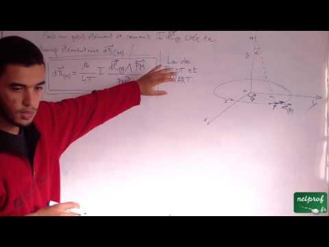 Champ magnétique créé par une spire circulaire.
