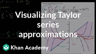 Visualizing Taylor Series Approximations