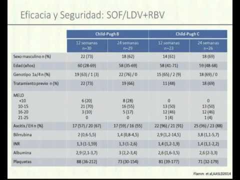 Hepatica cirrosis clinico cuadro de