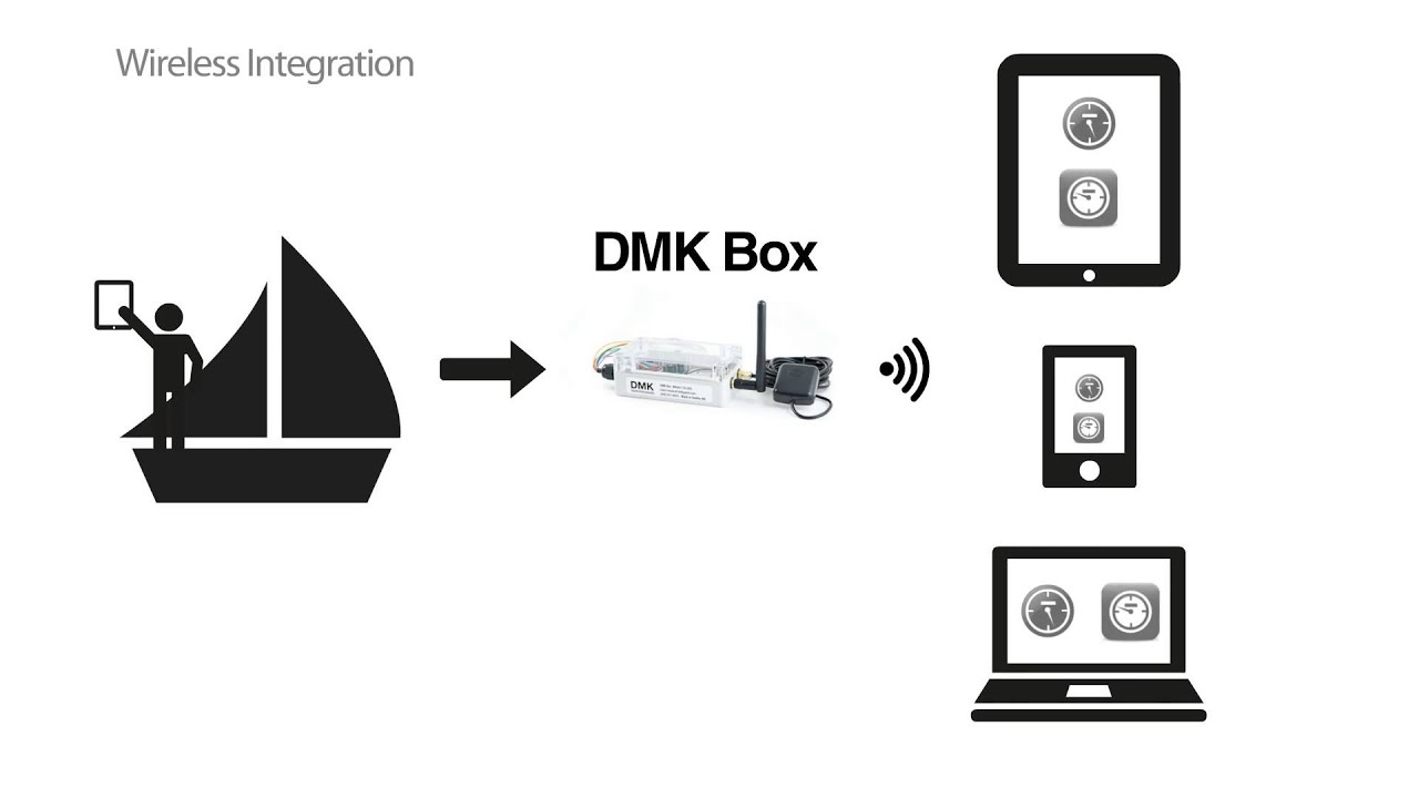 DMK Yacht - Wireless access to boat instrument data NMEA 2000, 0183