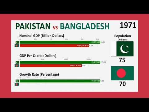 Bangladesh vs Pakistan,GDP, GDP Par Capital, Growth Rate and Population  (1971-2019)