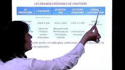 HISTOIRE - La frise chronologique (Françoise CHAVE CHAPUIS)