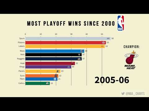 NBA - Most Playoff Wins Since 2000