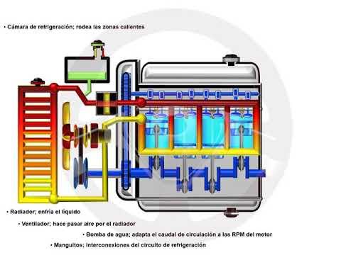 ASÍ FUNCIONA EL AUTOMÓVIL (I) - 1.10 Circuito de refrigeración (3/5)