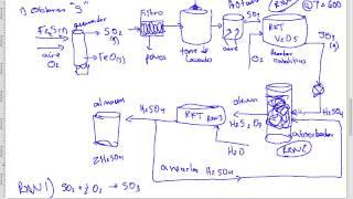 INDU15: Ácido Sulfúrico (Proceso de Contacto)