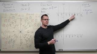 How to Graph Tangent and Cotangent (Precalculus - Trigonometry 13)