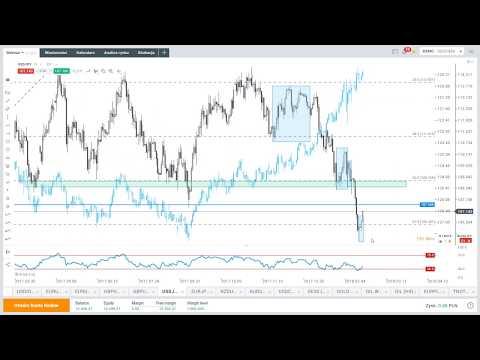 Analiza techniczna wspiera dolara - codzienna analiza rynków, 20.02.2018