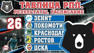Чемпионат России по футболу РПЛ 26 тур Результаты таблица расписание