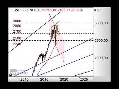 S&P500 bleibt unter Druck! - Chart Flash 03.06.2019