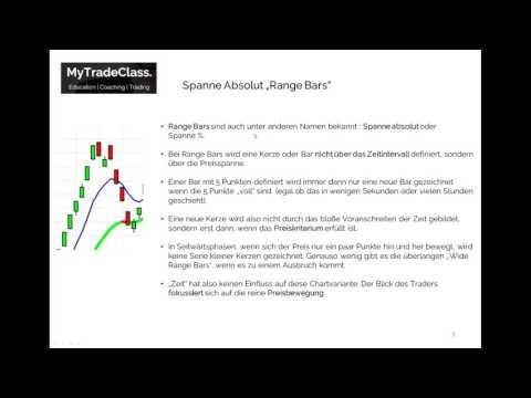 Live Trading : 8 Uhr Range Bar Break Out Strategie (Deutsch)