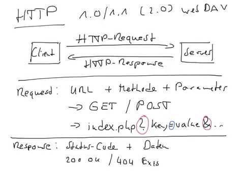 HTTP-Request und HTTP-Response
