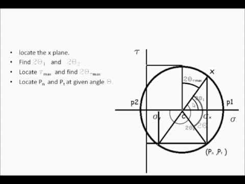 How To Draw Mohr Circle Youtube