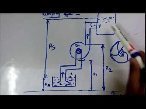 Centrifugal pump lecture 1