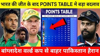 ICC T20 World Cup 2021 Today Points Table | IND VS AUS After match Points Table,T20 WC Points Table