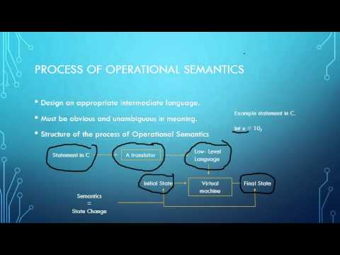 Programming Language   Operational Semantics