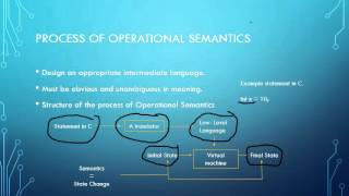 Programming Language   Operational Semantics