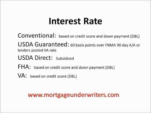 Which Home Loan is Best for Me?