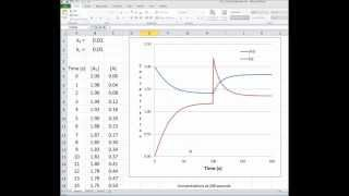 A2--2A Chemical Reaction Simulation Using Excel