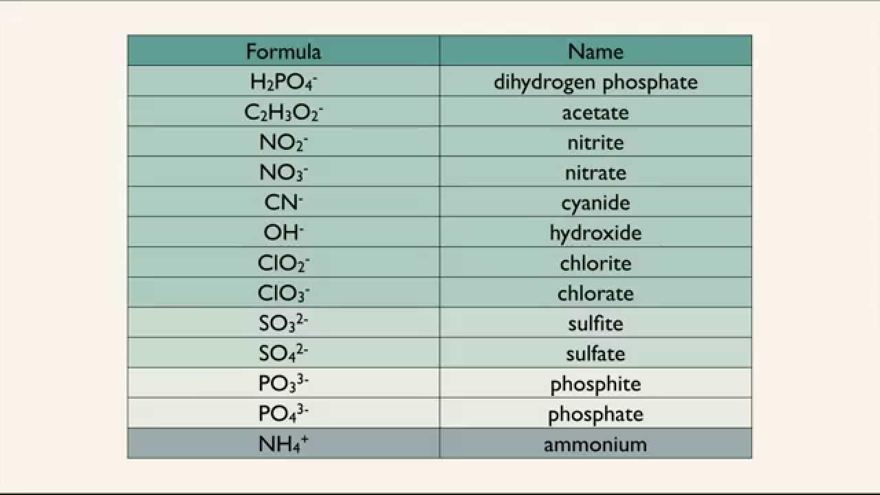 Monoatomic And Polyatomic Ions