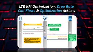 LTE KPI Optimization (Session 3): LTE ERAB Drop Rate