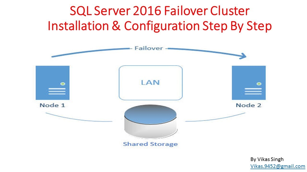 How to Install   Configure SQL Server 2016 Failover