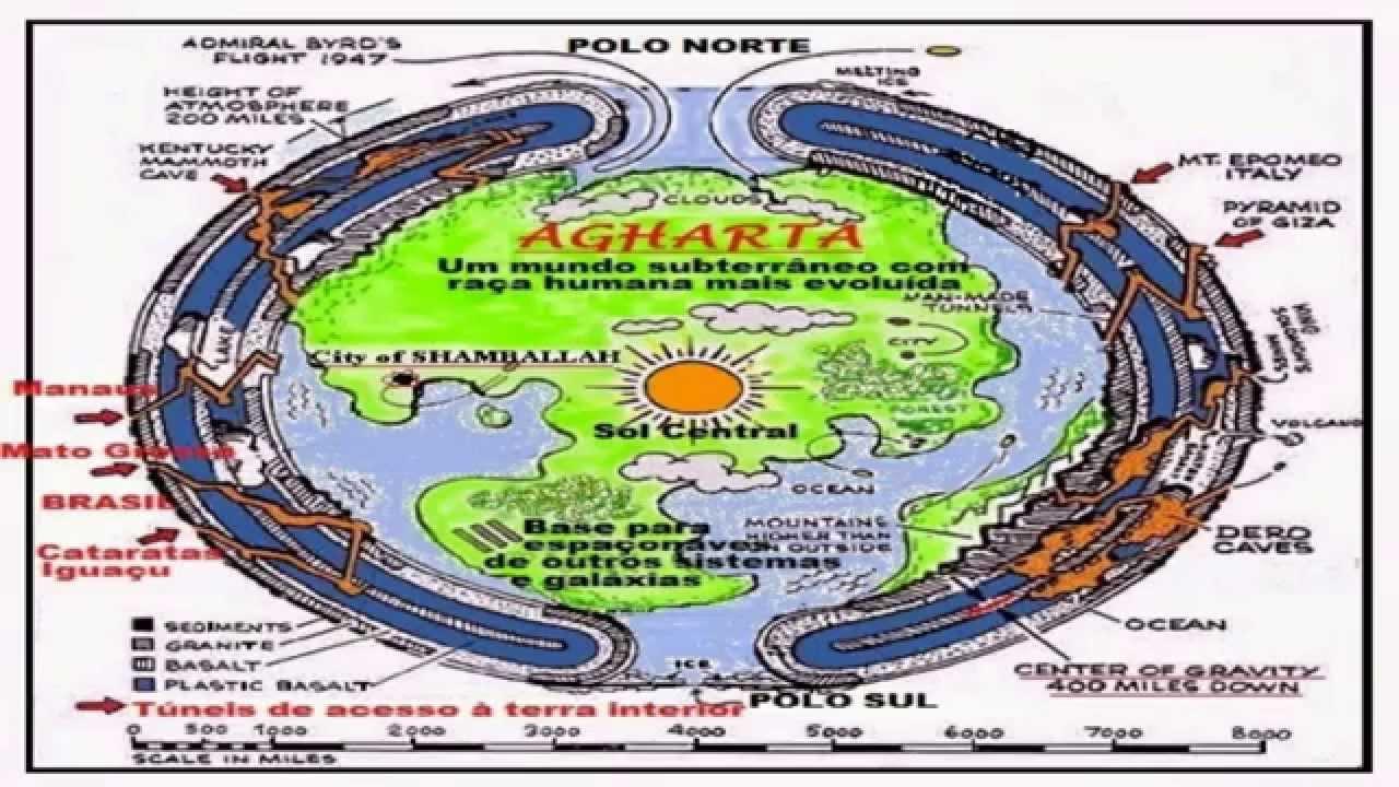 Resultado de imagem para AGHARTA