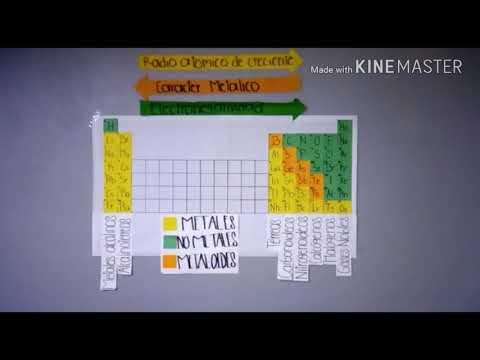 La tabla peridica y los elementos representativos youtube la tabla peridica y los elementos representativos urtaz Images