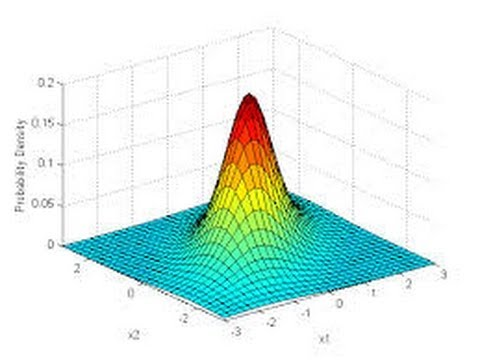 Normal Distribution with Gamma Prior