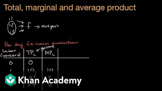 Total product, marginal product and average product | APⓇ Microeconomics | Khan Academy