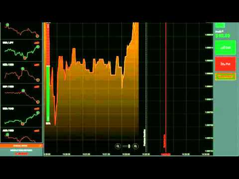 Trading Forex using Binary Options