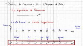 25.1 Aspectos importantes en el Diagrama de Bode (Respuesta en Frecuencia)