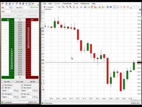 This Is How You Make Profit in Emini S&P Trading