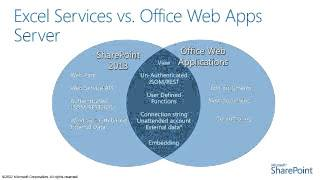 SharePoint 2013 Changes and Features in Excel services