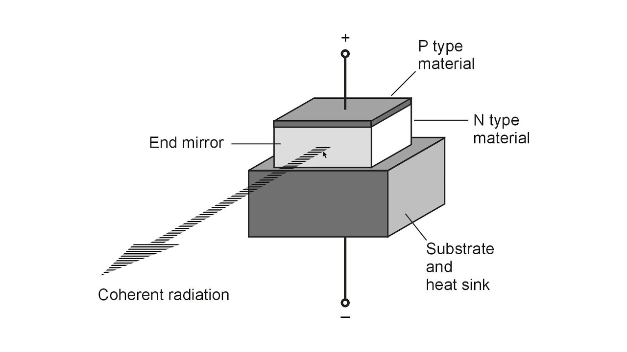 hight resolution of anatomy of a laser diode