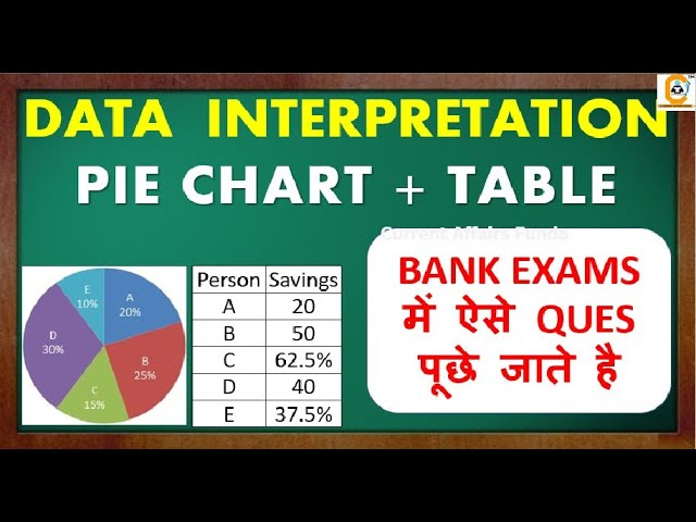 PIE CHART & Table Data Interpretation BANK EXAMS में ऐसे QUES पूछे जाते है  for SBI , IBPS , RBI