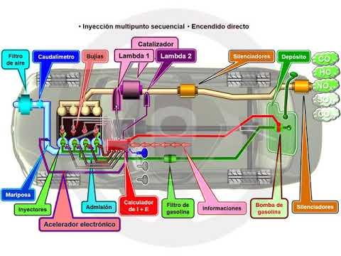 ASÍ FUNCIONA EL AUTOMÓVIL (I) - 1.12 Alimentación y encendido del motor de gasolina (21/22)