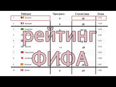 Рейтинг ФИФА. Падение Австрии.  Подъем России и Украины. Лидерство Бельгии.