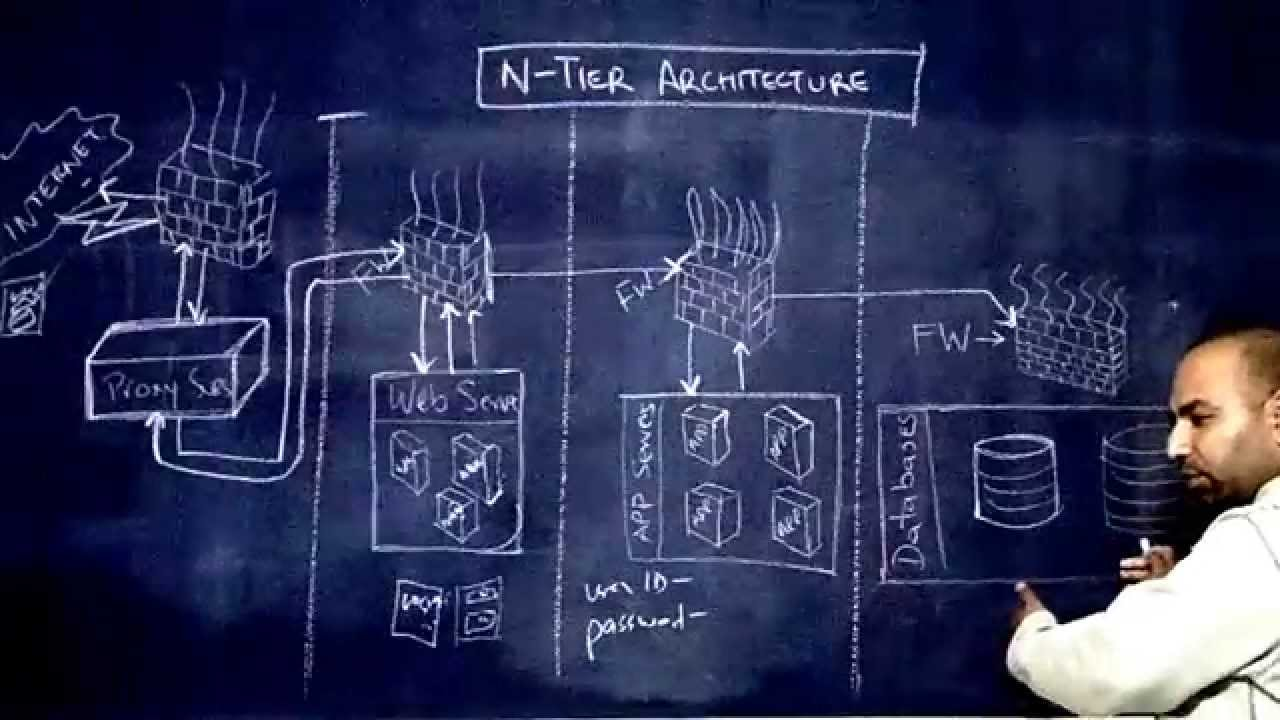 N tier architecture for kids youtube for Architecture 1 tiers