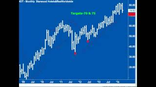 Andy Chambers: Stock Market Update May 1, 2014