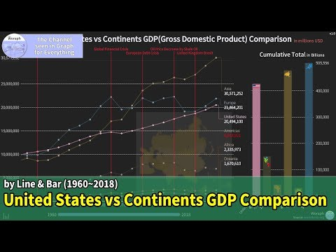 United States Vs Continents GDP(Gross Domestic Product) Comparison (1960~2018)