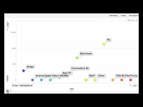 A Brief History of Computing Platforms