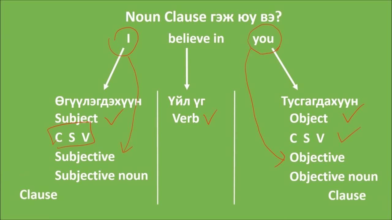 23 noun clause part 1