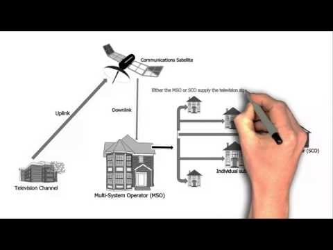 How does Satellite & Cable TV work in India