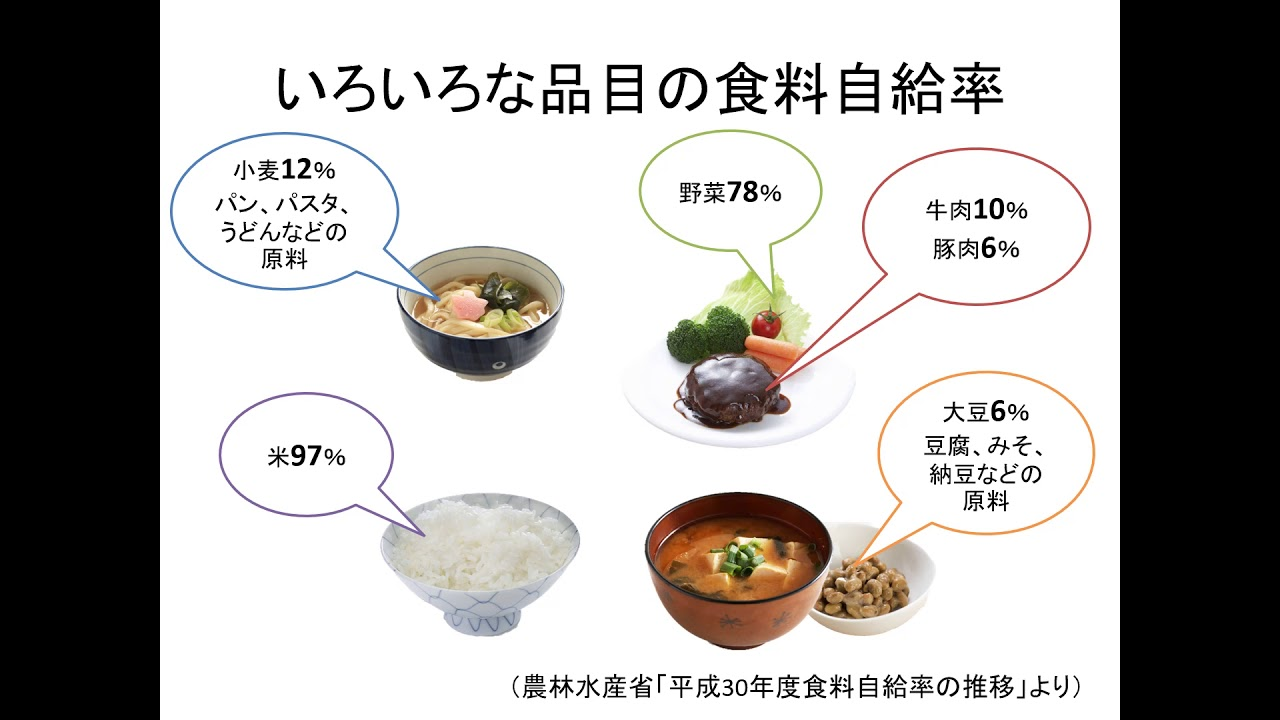 の は 日本 の 牛肉 率 食料 自給