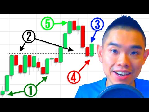 5 Things To Look For Before You Place A Trade (Price Action Trading Strategy)