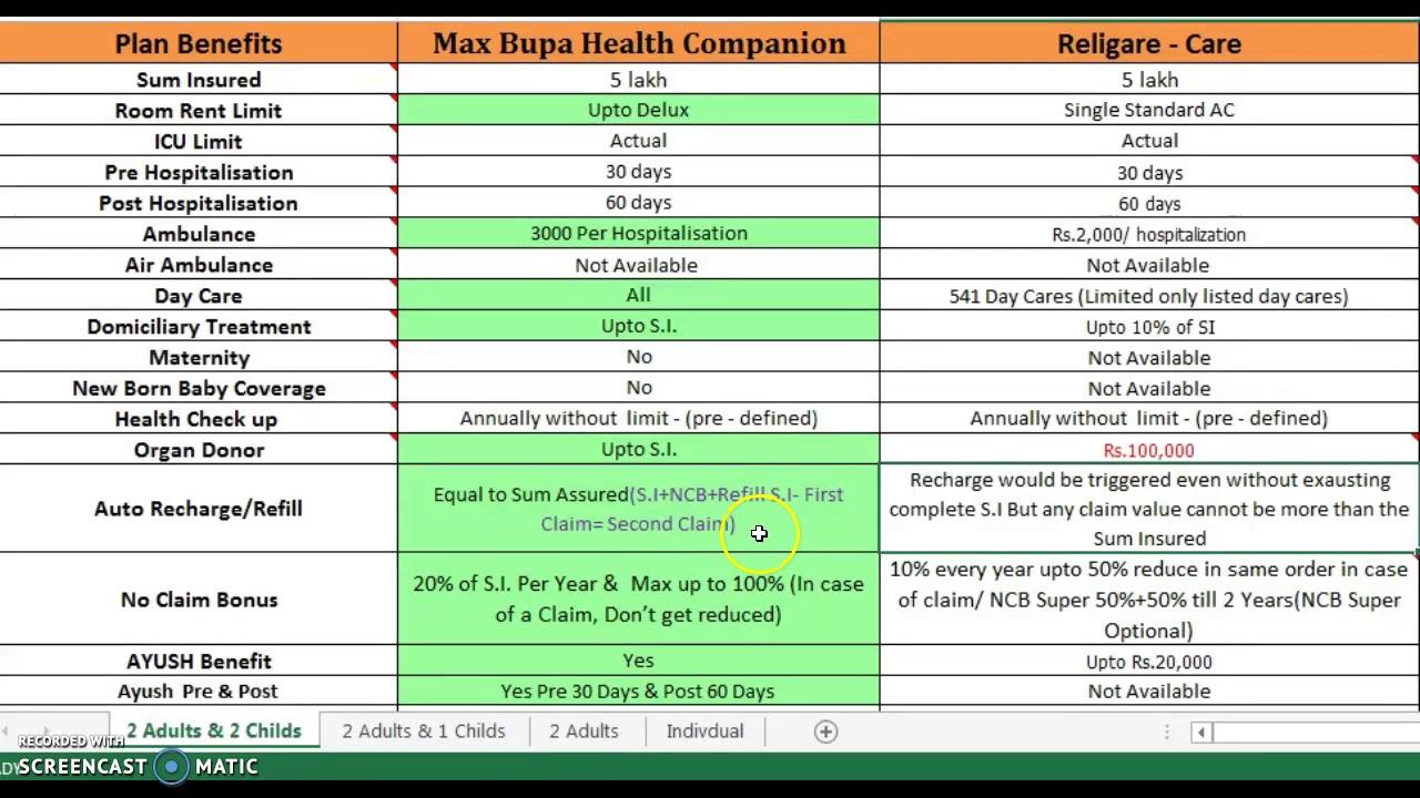 Best Health Insurance For Parents Cashless Claims Best Health Insurance Hindi By Lic Policy Enquiry