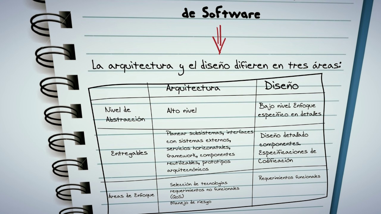 Diferencia entre arquitectura de software y dise o de for Especializacion arquitectura de software