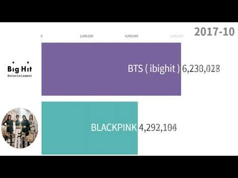 Bts ( Ibighit ) Vs Blackpink From 2013 To 2019