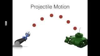 Velocity (Rate of Change)